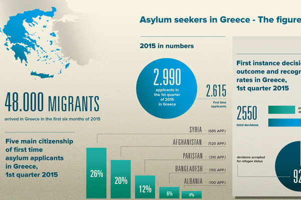 Asylum seekers in Greece – The figures