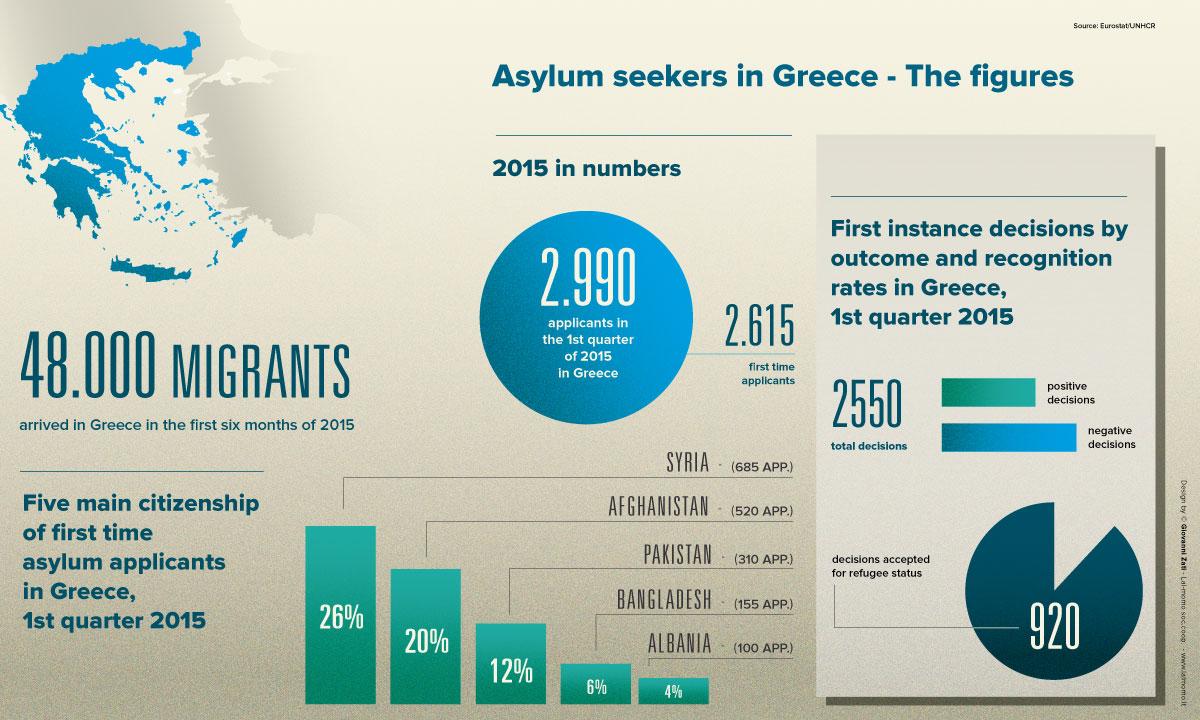 infografica_asylum_corner_GREECE